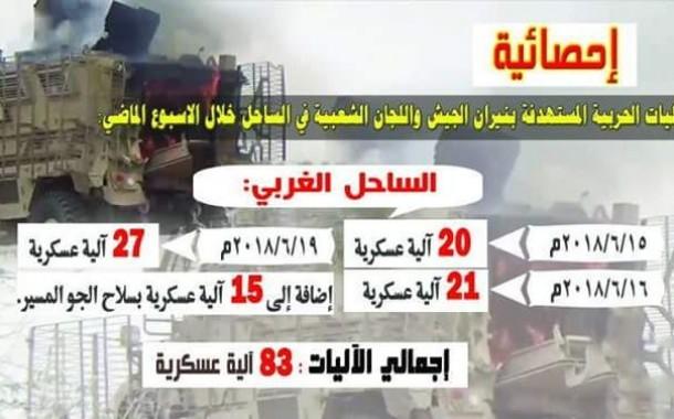 أنفوجرافيك: يبين إحصائية الآليات المستهدفة بنيران الجيش واللجان الشعبية في الساحل الغربي خلال الاسبوع الماضي.