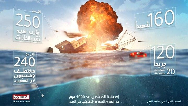 انفوجرافيك   إحصائية ضحايا الصيادين اليمنيين بعد ألف يوم من العدوان والحصار .